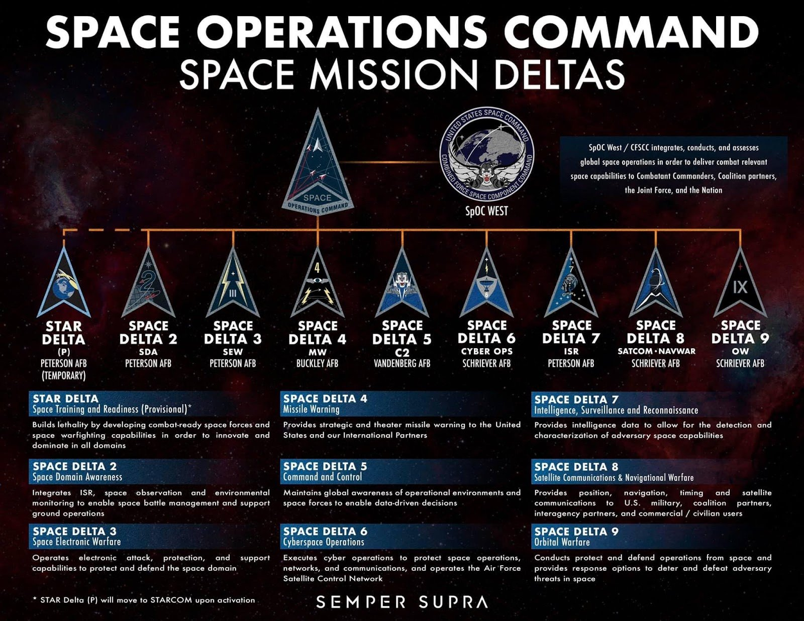 space force structure